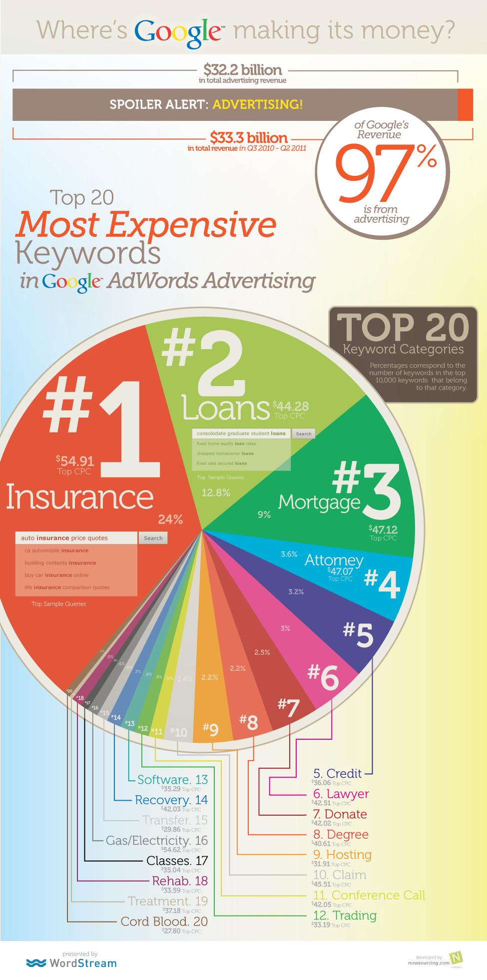 Google Adwords Cost of Keywords - GOOGLE ADWORDS MANAGMENT - St. Charles, MO