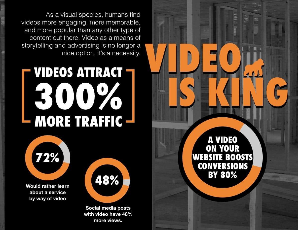 Video Social Media For Contractors